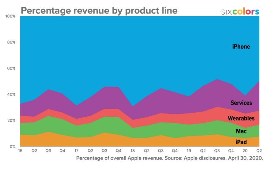 Pourcentages Revenus q1 2020 Apple