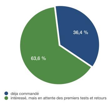 Résultats sondage intentions d'achat iPhone SE - intéressés