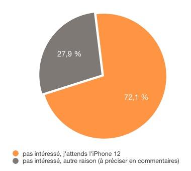 Résultats sondage intentions d'achat iPhone SE