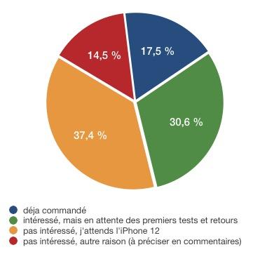 Résultats sondage intentions d'achat iPhone SE - pas intéressés