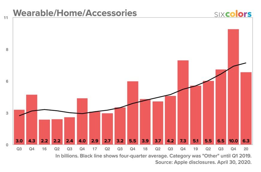 Revenus Accessoires q1 2020