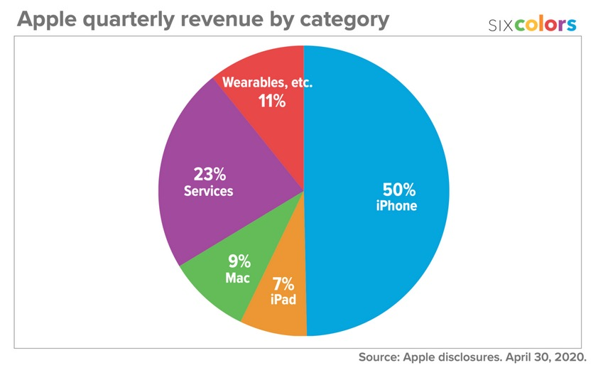 Revenus Apple q1 2020 par catégories