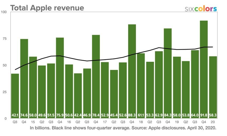 Revenus Apple q1 2020