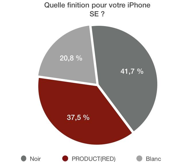 Sondage iPhone SE finition