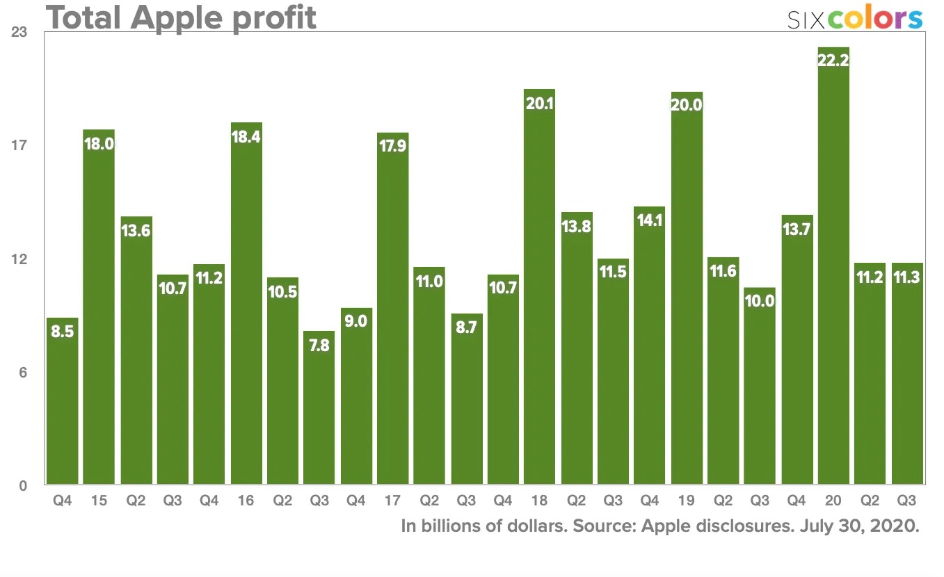 Profits Apple Q2 2020