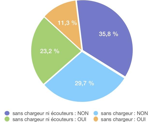 résultats sondage iPhone 12 sans chargeur ni écouteurs