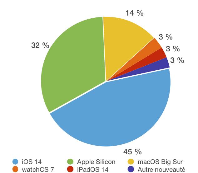 Résultats sondage nouveautés WWDC