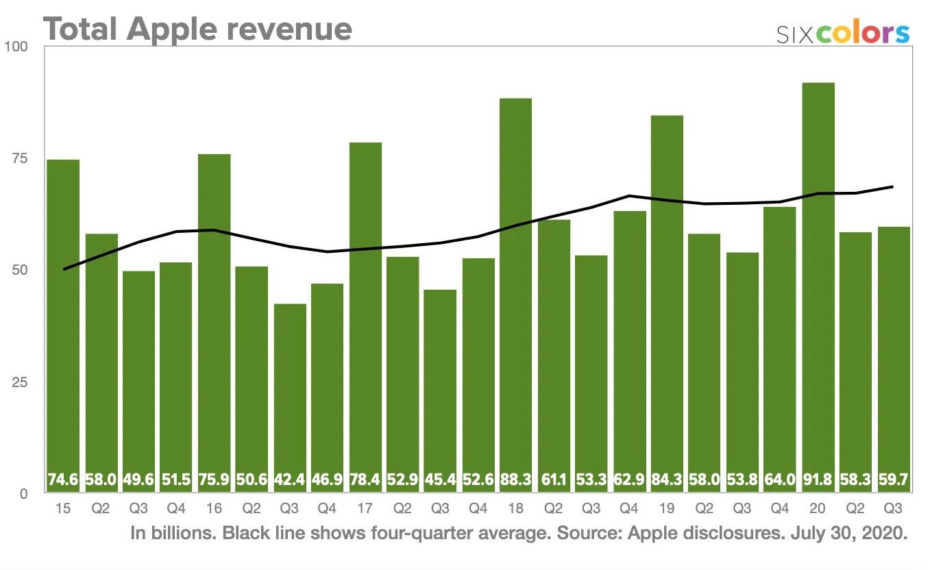 Revenus Apple Q2 2020