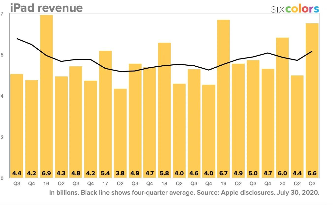 Revenus iPad Q2 2020