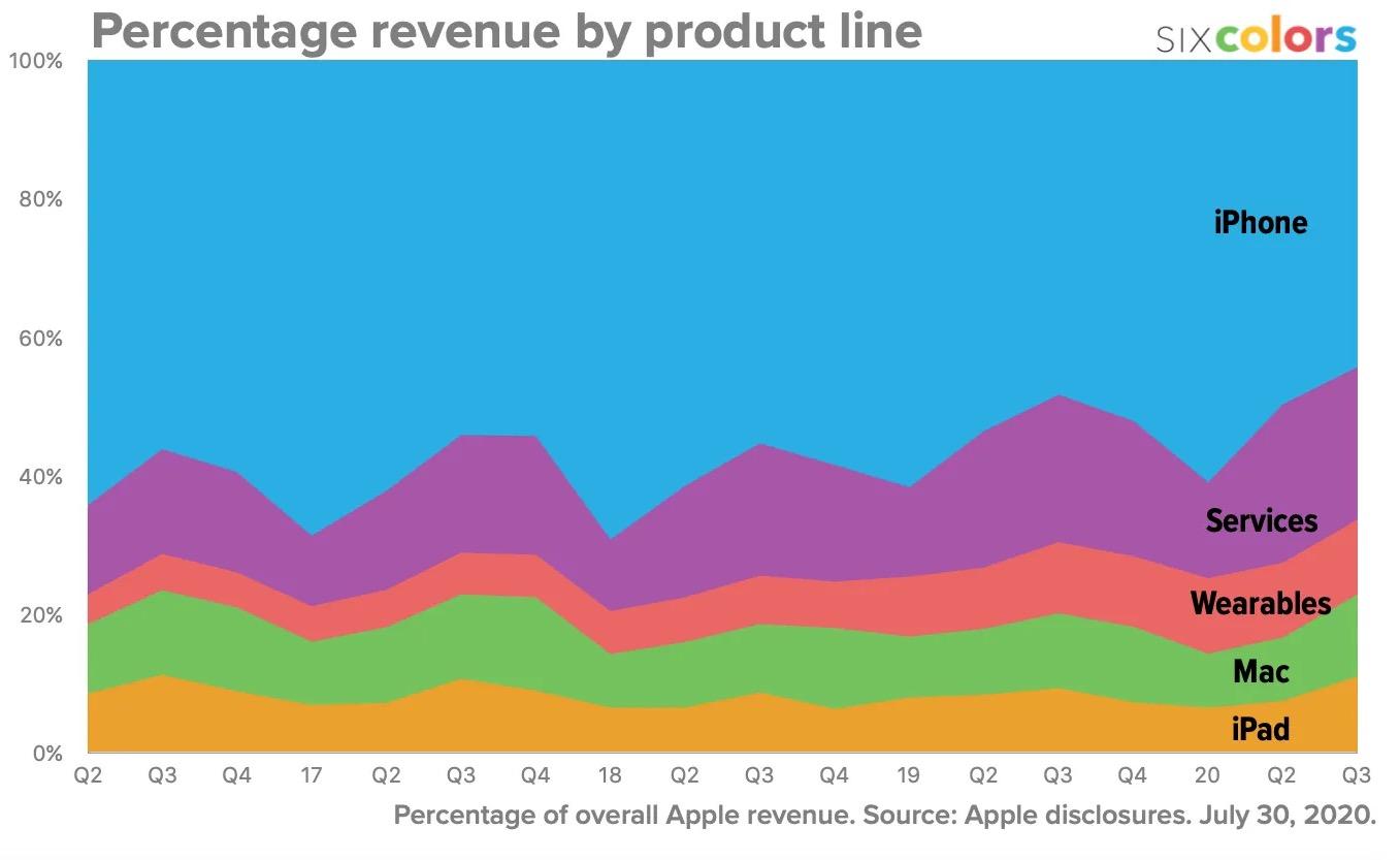 Évolution revenus par produit Apple Q2 2020