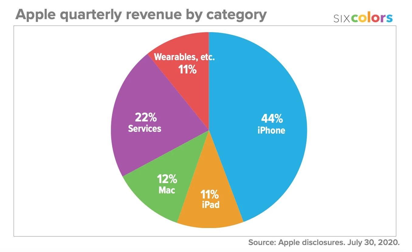 Revenus par produit Apple Q2 2020