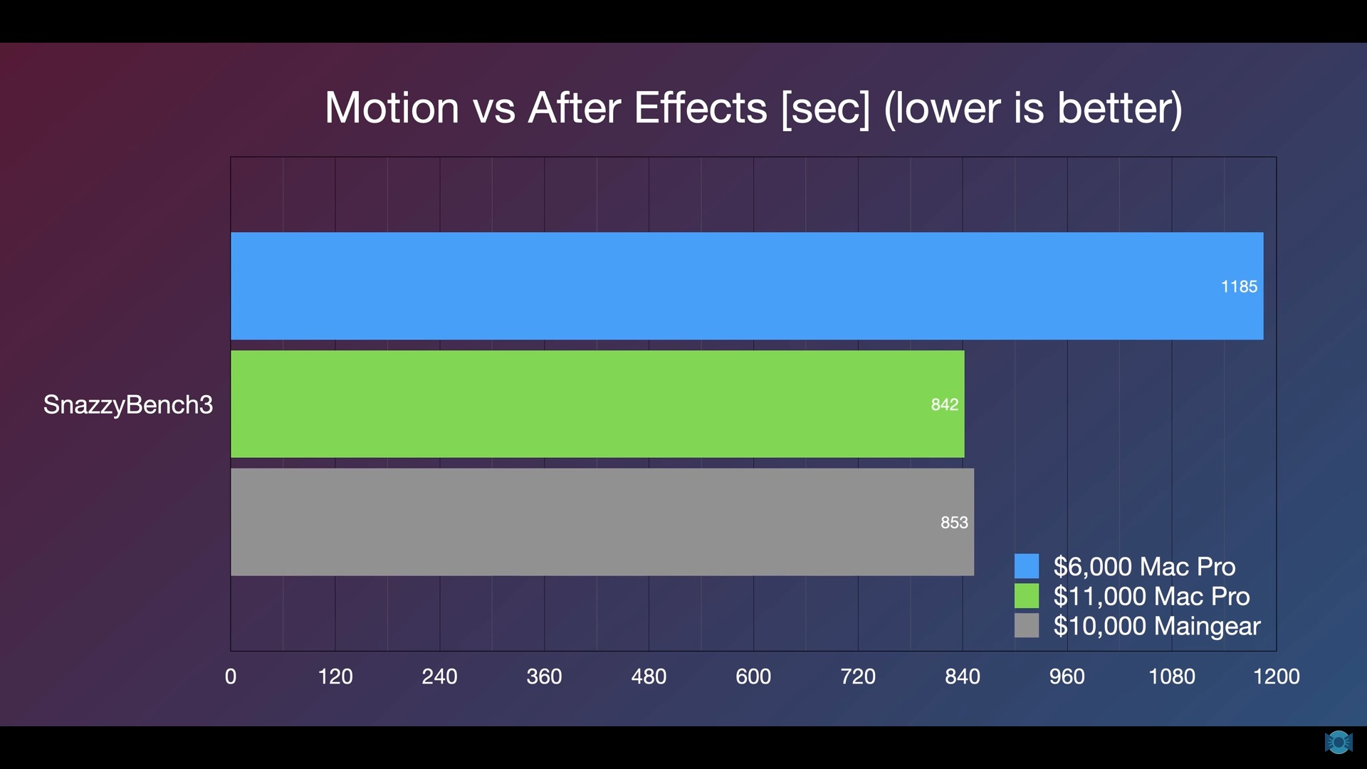 Motion vs After Effects