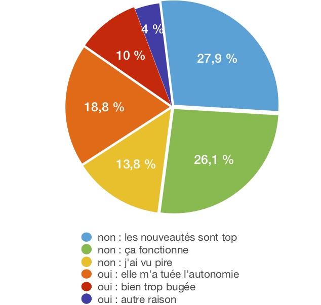 iOS 14 résultats sondage 2
