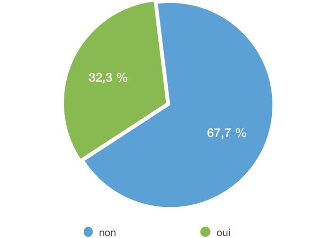 iOS 14 résultats sondage 1