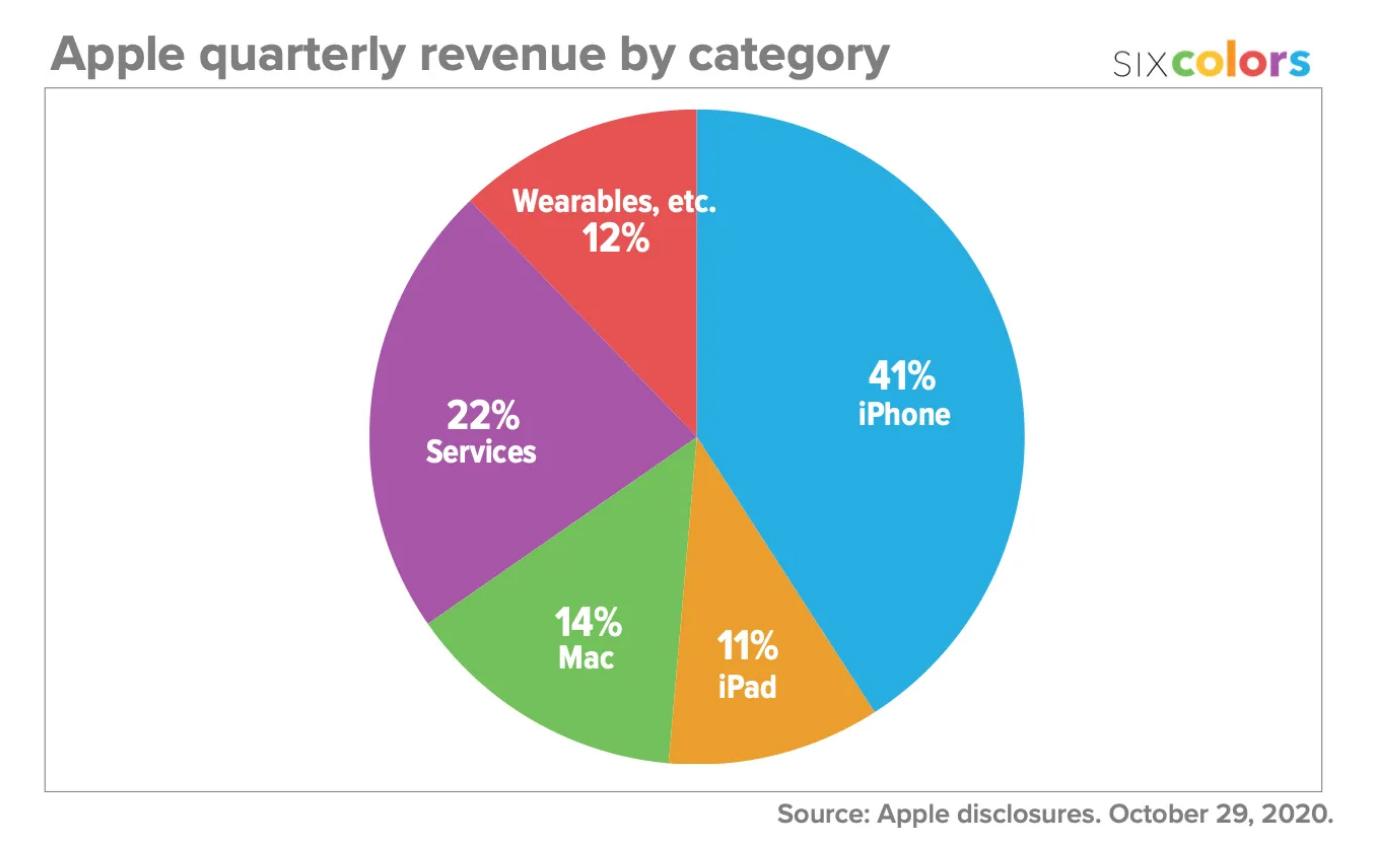 Revenus Apple Q4 2020