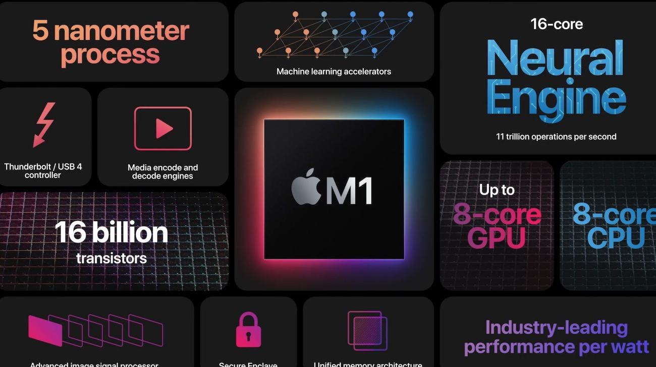 Apple Silicon 2020