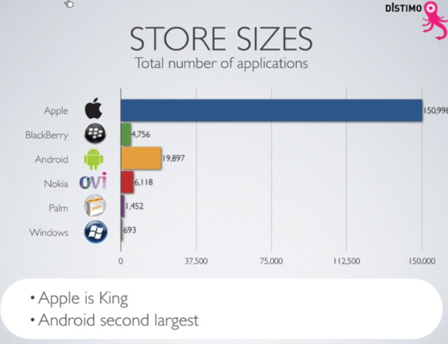 blog outrageous apps apple android stores