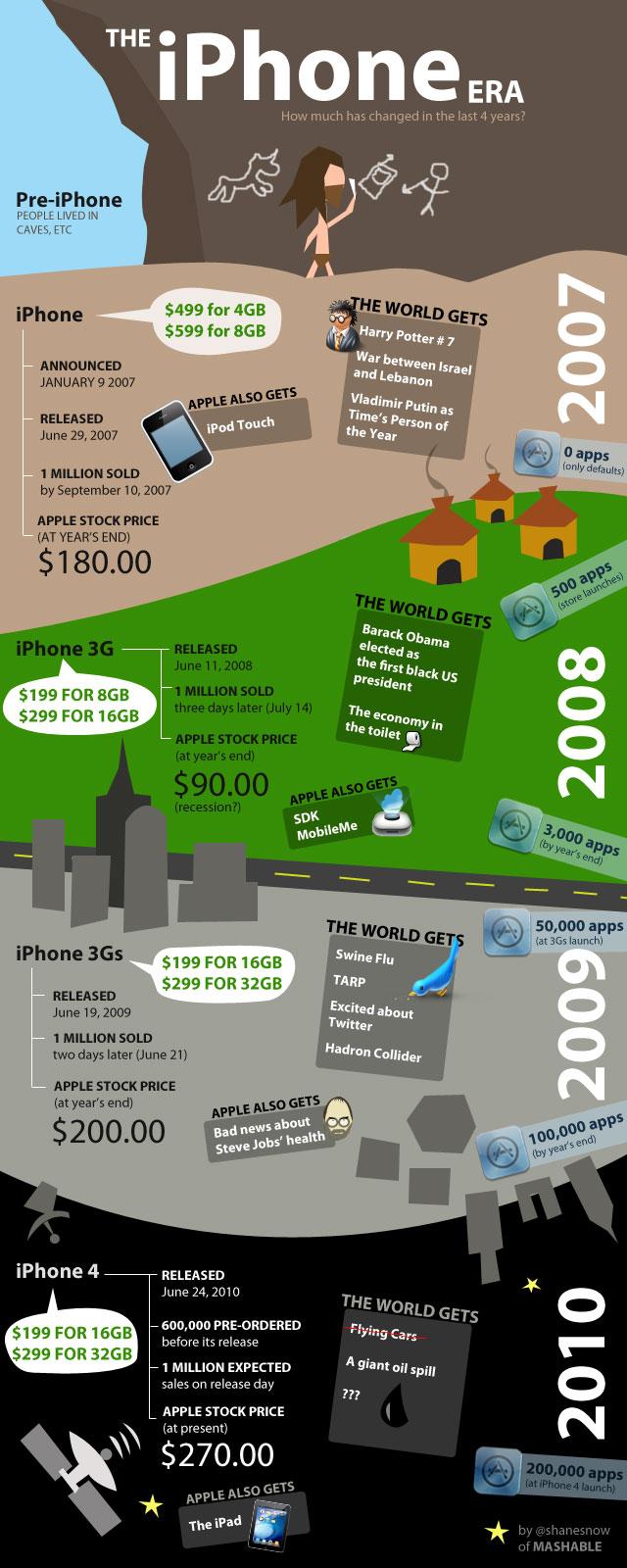 L'histoire de l'Iphone en image (du 1 au 4)
