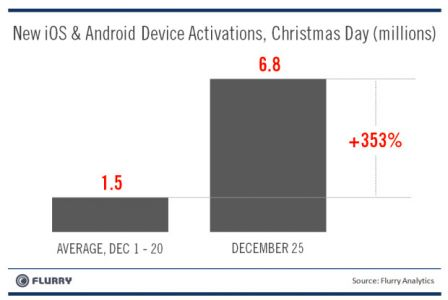activations-iphone-ipad-android-noel-2011.jpg