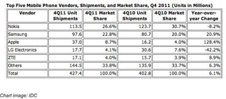 ventes-apple-2011-iphone.jpg