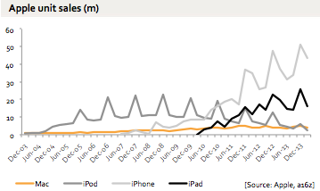 resultats-apple-trimestre-1-2014-1.jpg