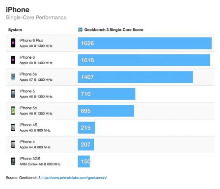 performance-iphone-6-6plus-samsung-galaxy-1.jpg