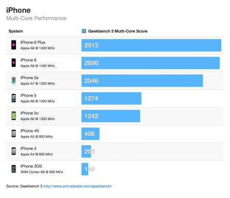 performance-iphone-6-6plus-samsung-galaxy-3.jpg