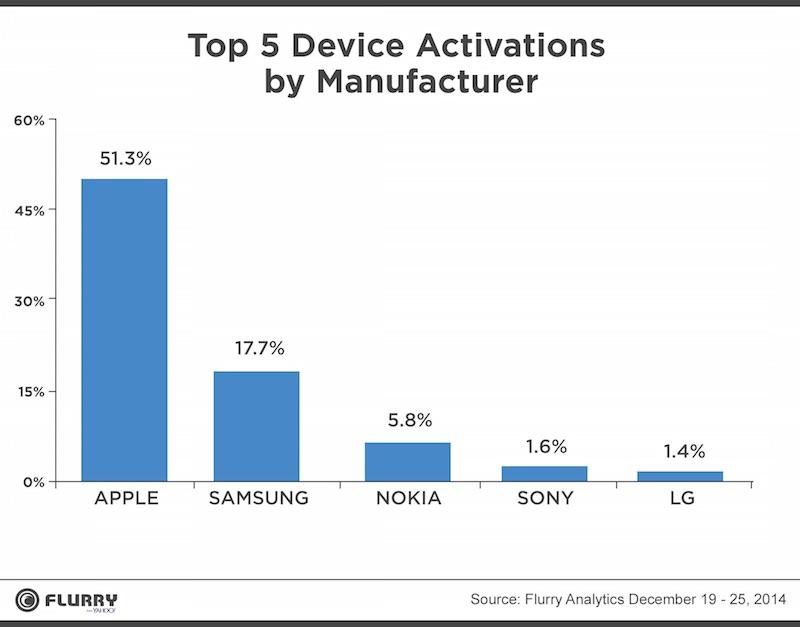 Apple grand leader sur les activations de smartphones à Noël, et ... 236111ff0416