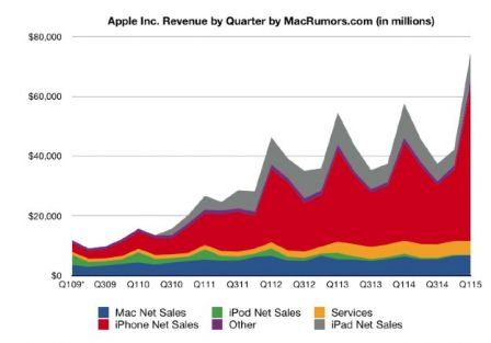 ventes-apple-4-eme-trimestre-2014-1.jpg