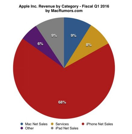 graphique-ventes-iphone-annuels-2015-2.jpg