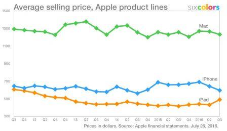 variation-prix-vente-moyen-iphone-ipad-mac.jpg