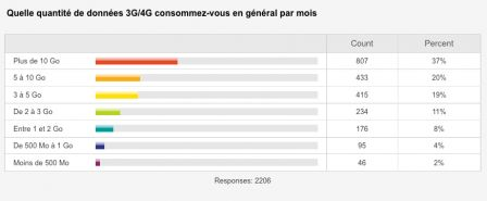 sondage-consommation-data-iphone-2.jpg