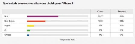 sondage-couleur-iphone-7-prefere-1.jpg