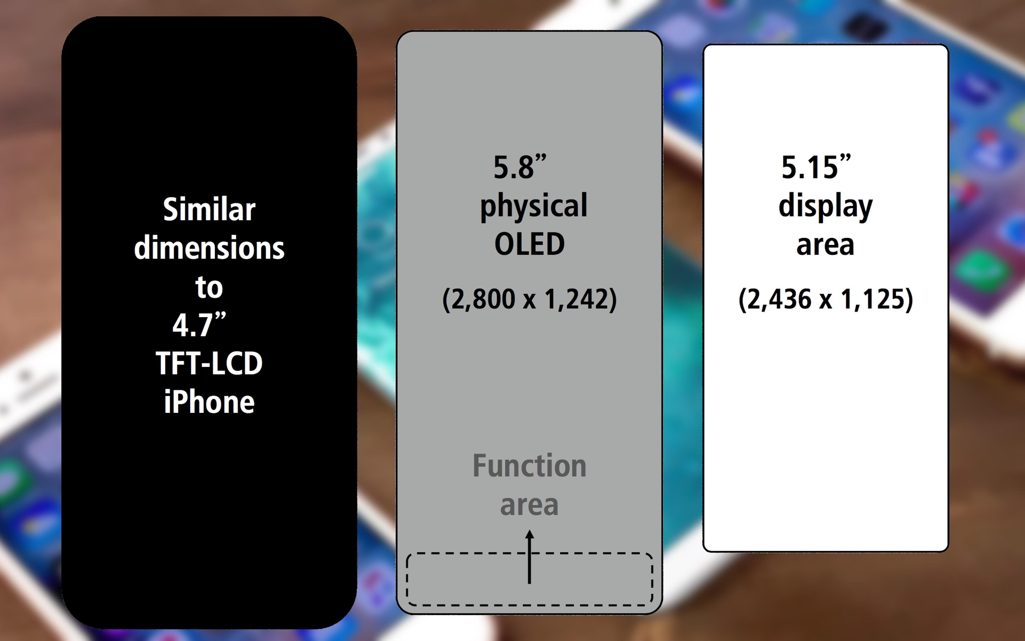 iphone taille ecran