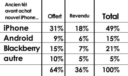 acheter un iphone aux usa pour la france