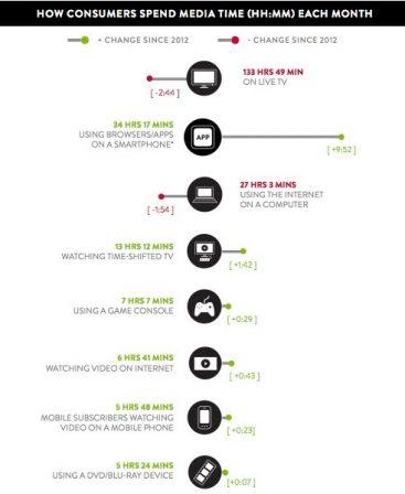nielsen plus de temps pass sur internet depuis les smartphones que sur ordinateur. Black Bedroom Furniture Sets. Home Design Ideas