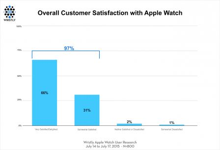 satisfaction-apple-watch-2.jpg
