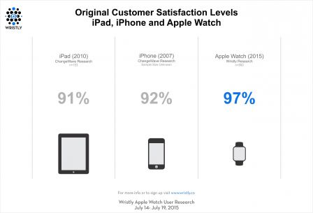 satisfaction-apple-watch-3.jpg