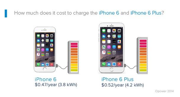 combien coutent les recharges d 39 un iphone durant un an surprise. Black Bedroom Furniture Sets. Home Design Ideas