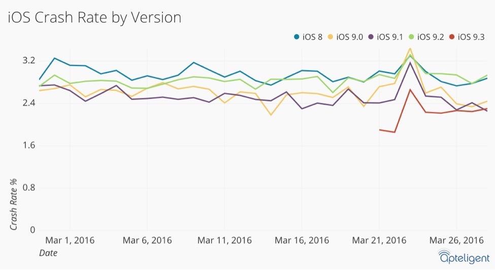 iOS 9.3 : la version d'iOS la plus stable depuis des années