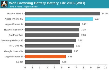 iphone-se-batterie-comparaison.jpg