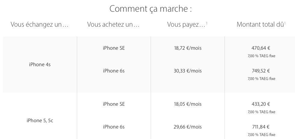 apple lance l 39 change d 39 iphone avec paiement tal en france italie et espagne apr s les us. Black Bedroom Furniture Sets. Home Design Ideas