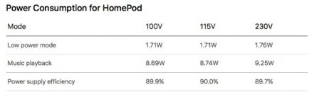 apple-homepod-environnement-electricite-consommation-basse-1.jpg