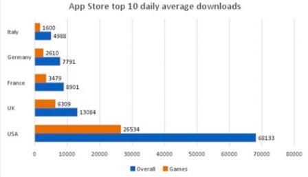 etude-atteindre-top-10-app-store-combien-de-telechargement-6.jpg