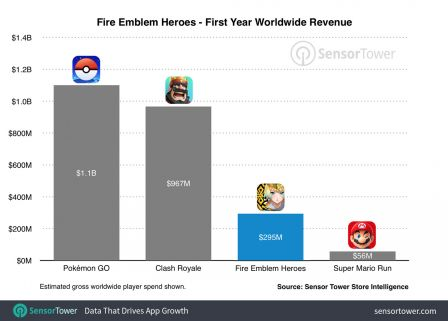 fire-emblem-heroes-largement-devant-super-mario-run-revenus-generes-nintendo-1.jpg