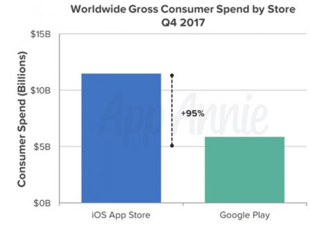 mobile-app-android-vs-ios-revenus-pour-apple-2.jpg