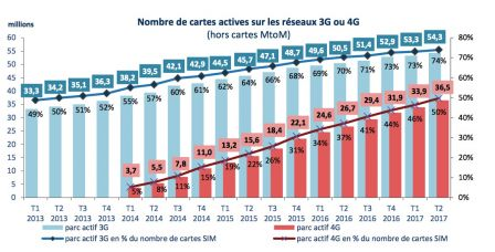 rapport-arcep-trimestre-2-20117-usage-telephonie-france2.jpg