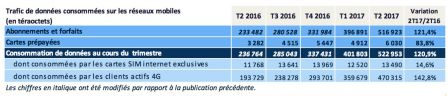 rapport-arcep-trimestre-2-20117-usage-telephonie-france3.jpg