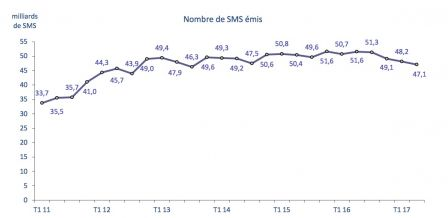rapport-arcep-trimestre-2-20117-usage-telephonie-france5.jpg