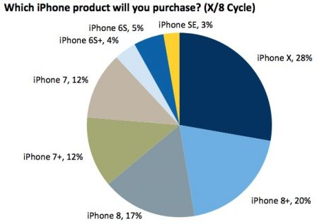 sondage-iphone-x-intentions-pour-grosse-capacite-5.jpg